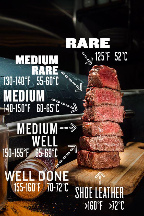Marha steak sütési fokozatok