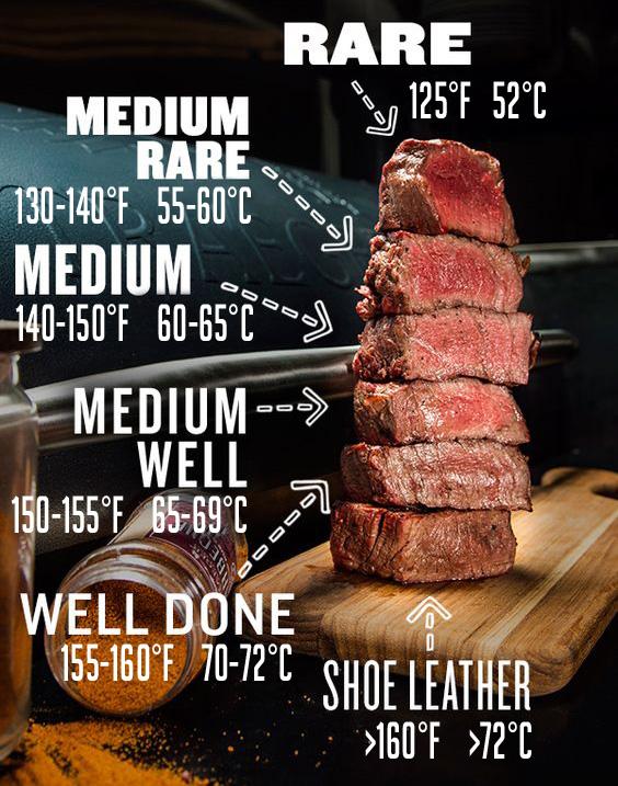 Marha steak sütési fokozatok - Rózsakerti Húsbolt